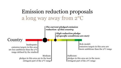 Emissiereducties in beeld